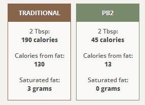 PB2 vs Traditonal